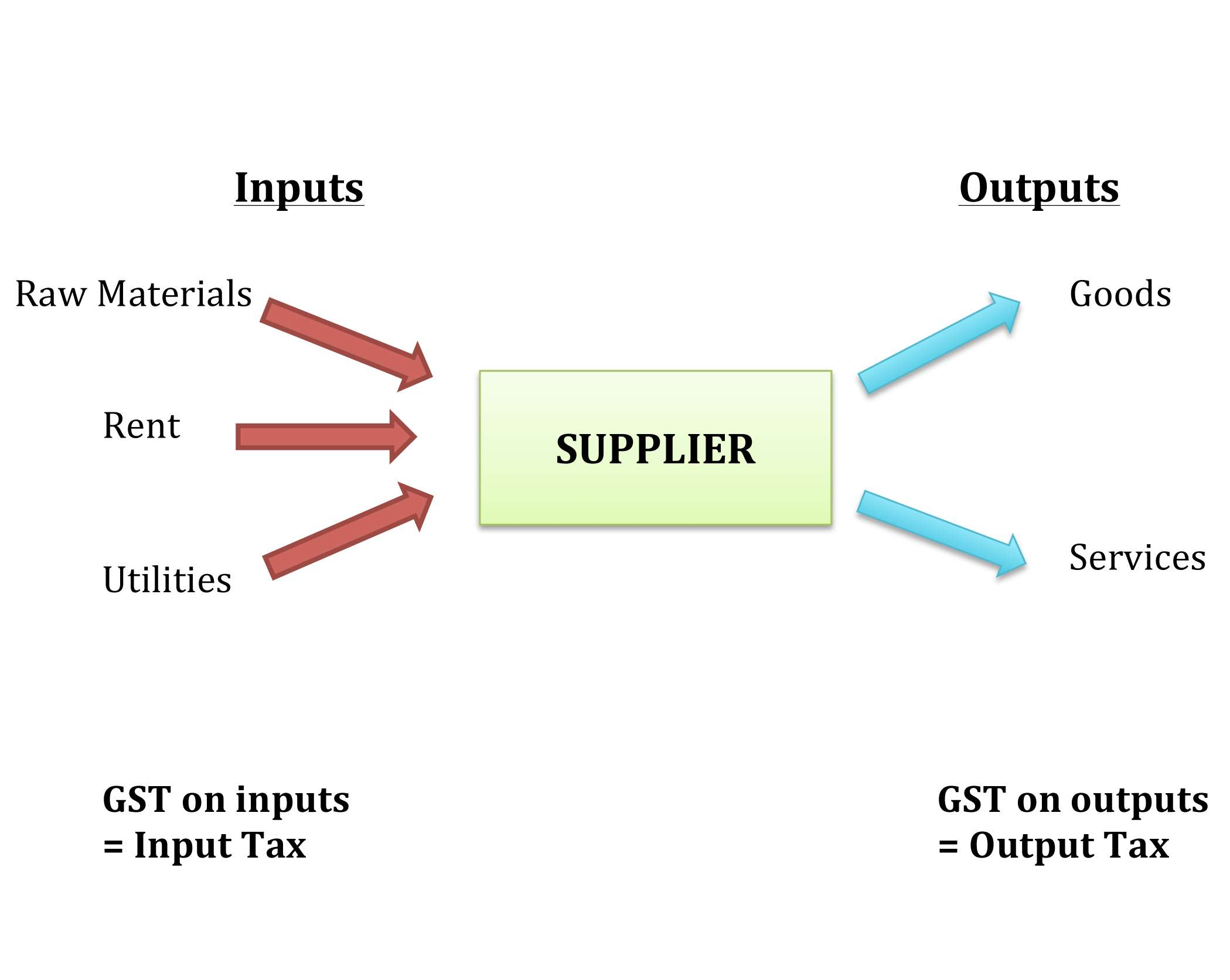 GST - Two Way Implementation Approach Required