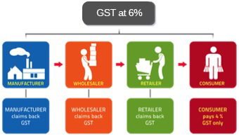 Implementation Of Goods And Service Tax Gst In Malaysia Yyc