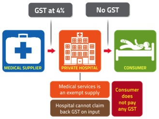 gst Malaysia exempt supplies