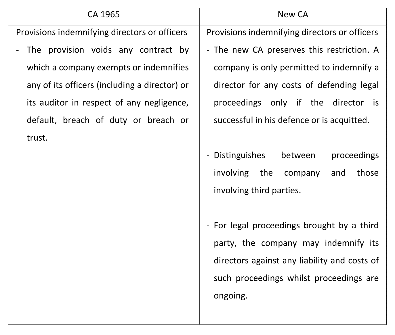 fiduciary duties of directors companies act 1965