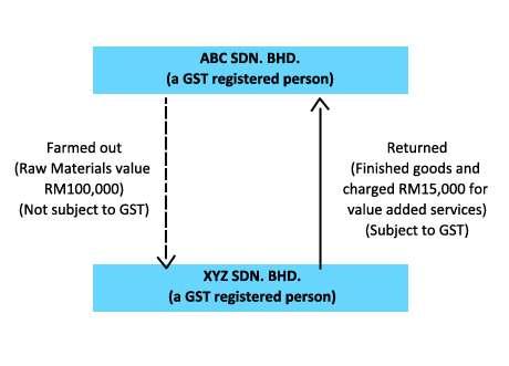 Malaysia gst graph
