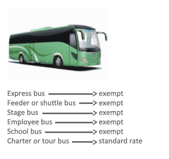 Transportation by Bus